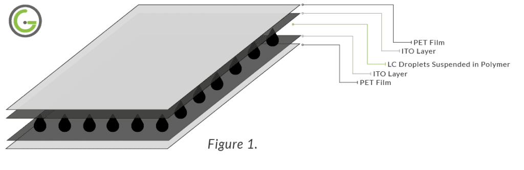 What is Switchable Film